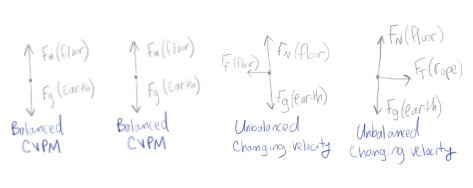 building the balanced force particle model physics blog
