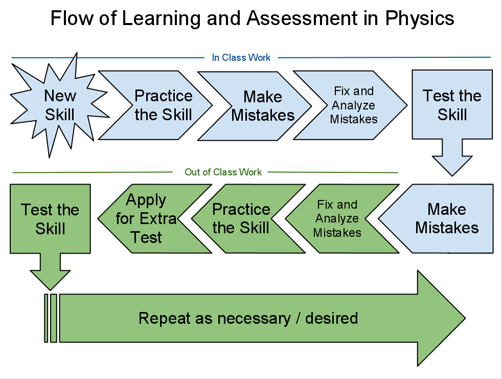 Learning and assessment flow chart