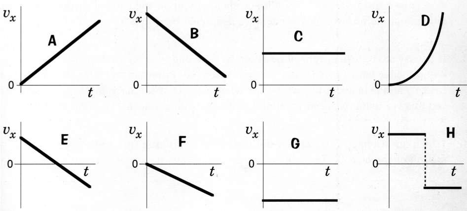 how to go from position graph to velocity graph