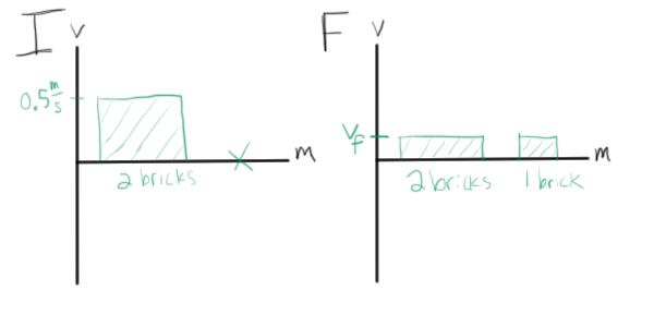 Momentum Bar Charts If Charts Iff Charts Physics Blog