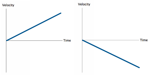 velocity graphs into equations physics blog