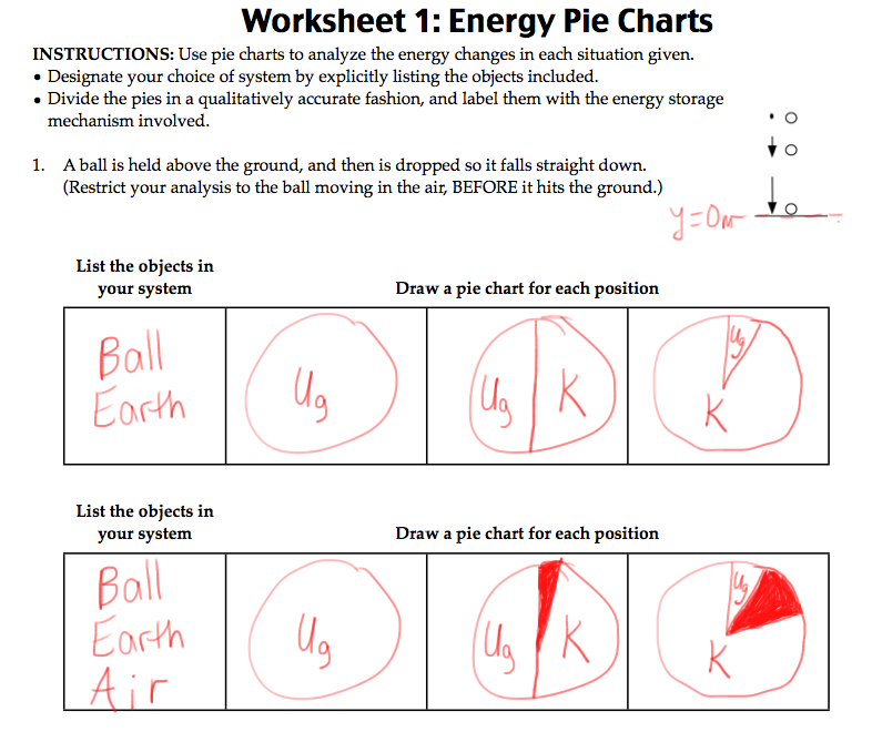 Energy Pie Charts Physics Blog
