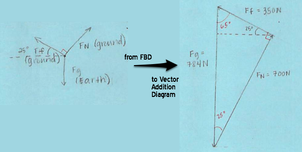 Force Vector Addition Diagrams  Or  Components No More