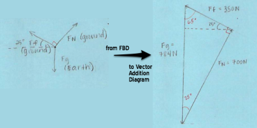 Force Vector Addition Diagrams Or Components No More Physics