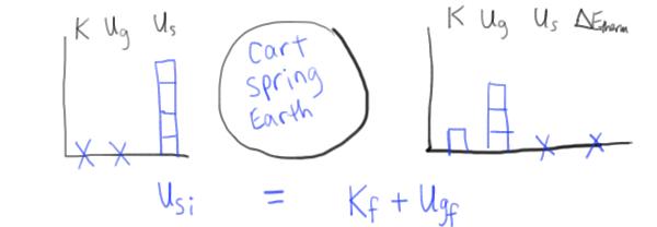 Energy Bar Charts  Lol Diagrams   U2013 Physics  Blog