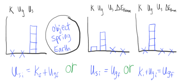 Energy Bar Charts Lol Diagrams Physics Blog