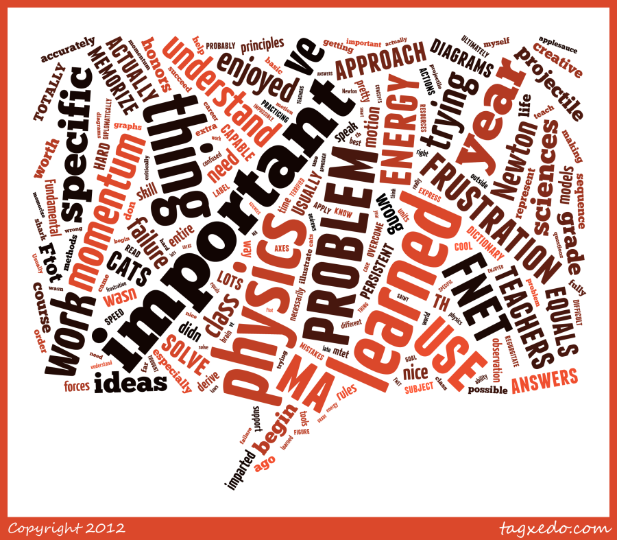 Most Important Word Cloud