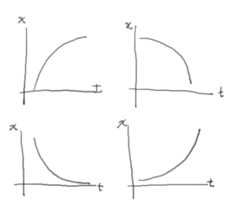 Drawing accelerated position-time graphs