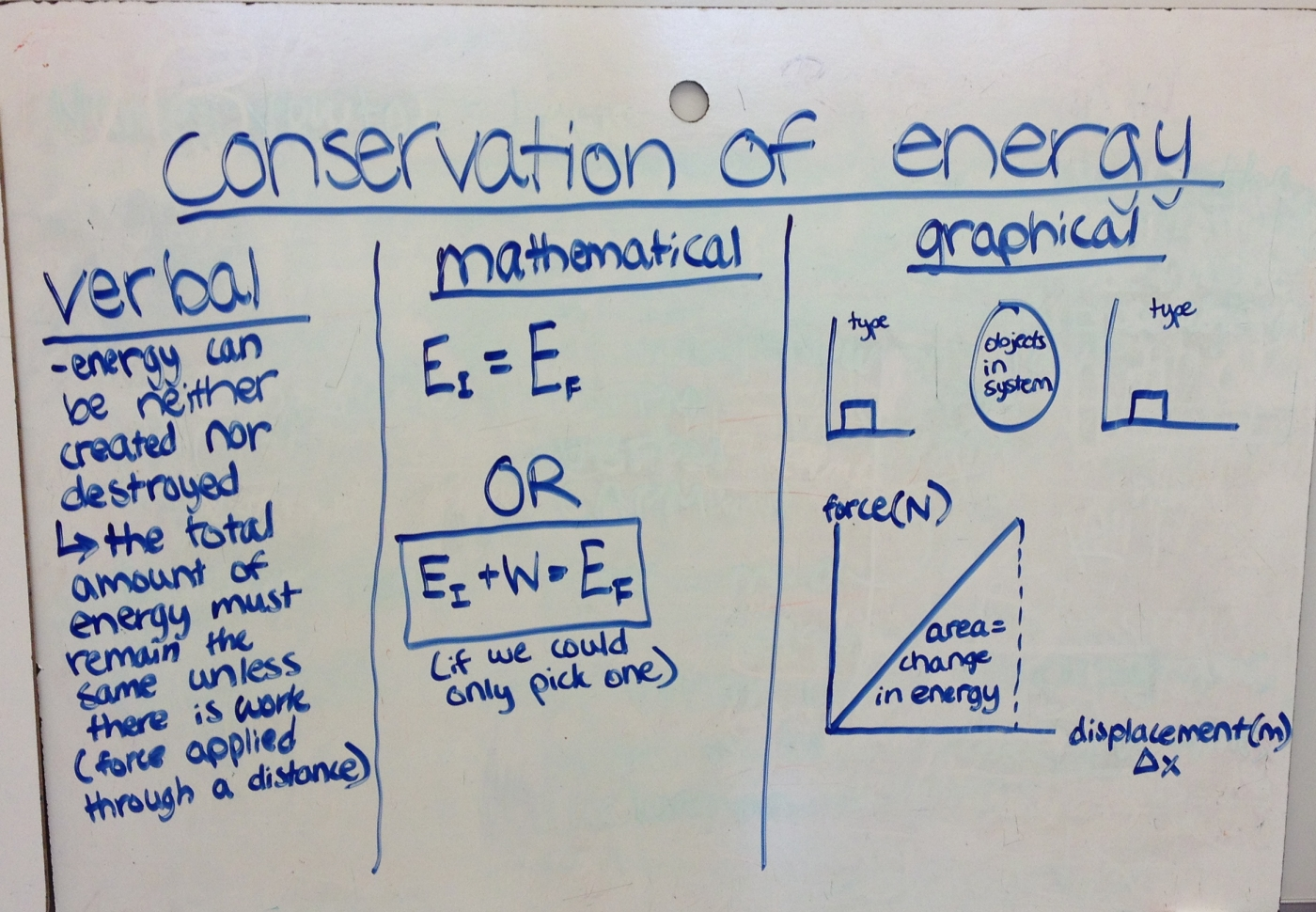 conservation of energy board