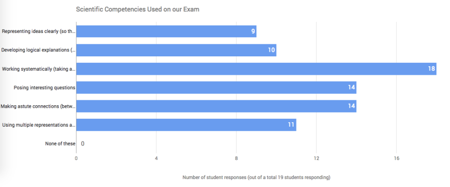 Scientific Competencies Responses